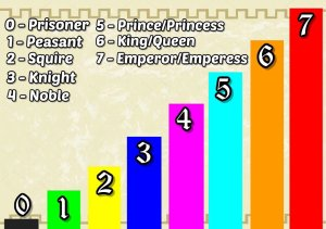medieval a thon levels